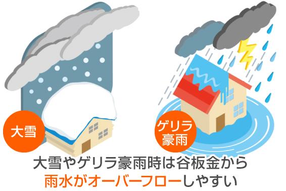 大雪やゲリラ豪雨は谷板金から雨水がオーバーフローしやすい