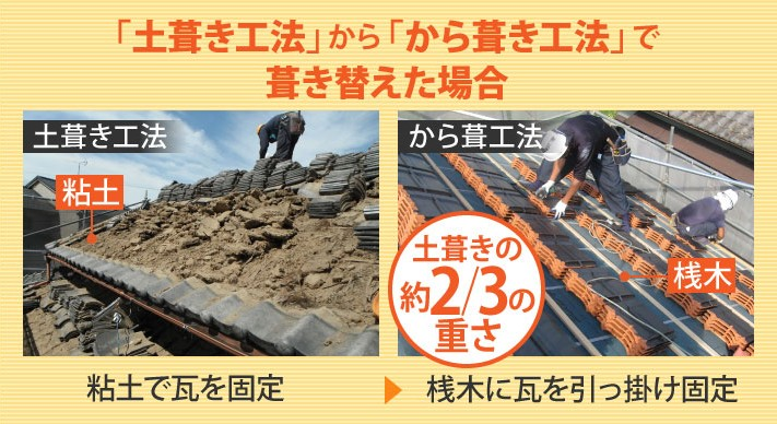 土葺き工法からから葺き工法に替えると重さが3分の2になります