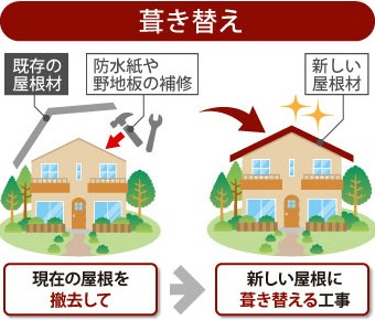 葺き替えは現在の屋根を撤去して新しい屋根に葺き替える工事