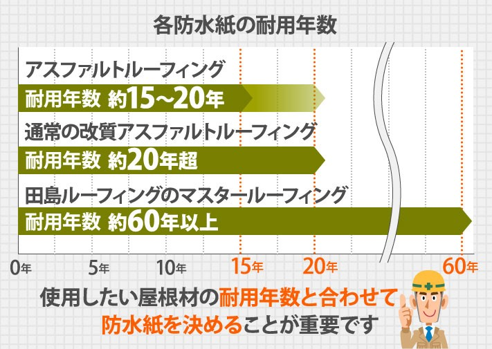 各防水紙の耐用年数