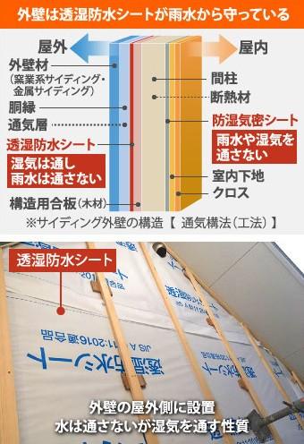 外壁は透湿防水シートが雨水から守っている