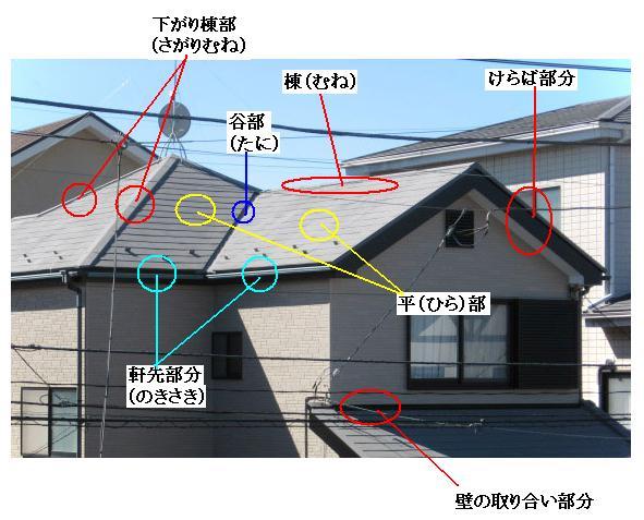屋根の各箇所の名称!知っておけば役に立つ屋根の名称