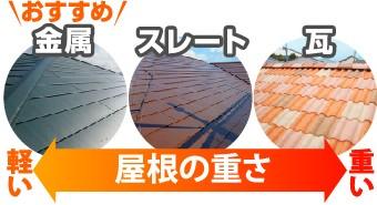 減震を視野に入れた屋根材の重さ比較